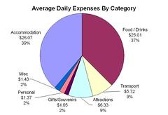 EuroTrip2006 - Daily Expenses