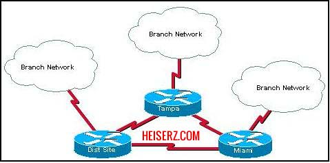 Cisco packet tracer lab exercises pdf