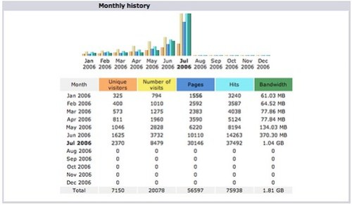 Blog stats for Jacobson Attorneys