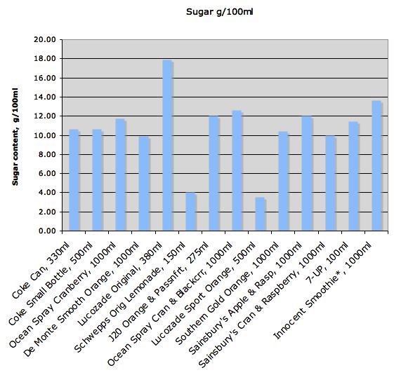 Sugar Content per 100ml