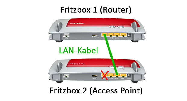 Router Als Access Point Nutzen