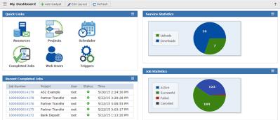 Managed File Transfer (MFT) Software Solution | GoAnywhere MFT