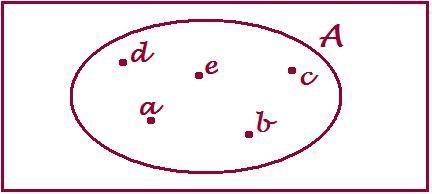 Cosè Il Diagramma Di Venn