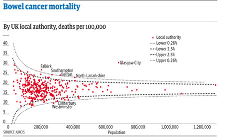 A funnel plot of bowel cancer mortality rates in different areas of the UK