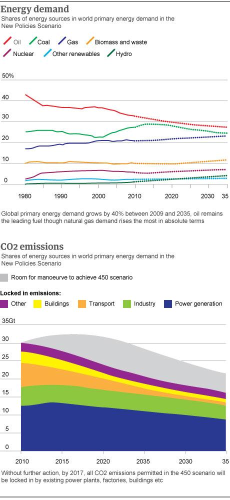 Energy demand