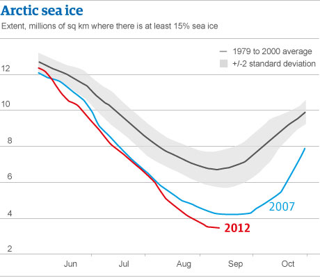 Arctic sea ice loss