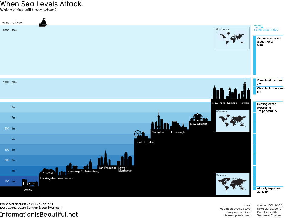 Info is beautiful sea level rise updated