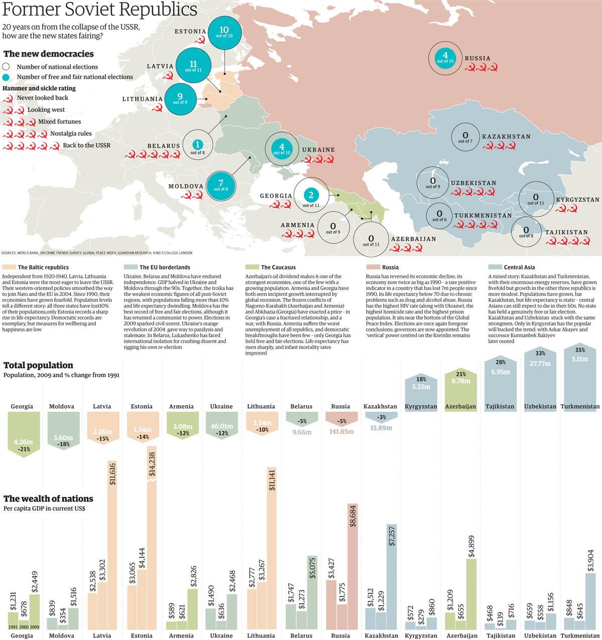End Of The Ussr Visualising How The Former Soviet Countries Are Doing 20 Years On