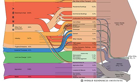 WRI greenhouse gases graphic