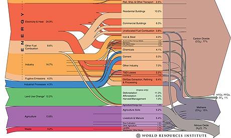 WRI greenhouse gases graphic
