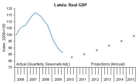 Latvia: Real GDP