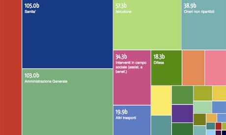fonte: Datablog, the Guardian (clicca l'immagine e scorri il mouse su ogni riquadro per evidenziare ogni voce, se poi si clicca ogni riquadro si ha la spesa per ogni regione)
