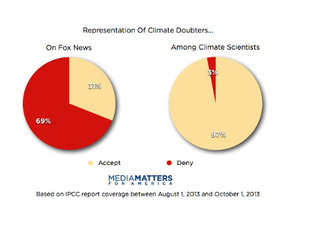 Disproportionate climate contrarian coverage on Fox News as compared to the 97 percent expert consensus on human-caused global warming