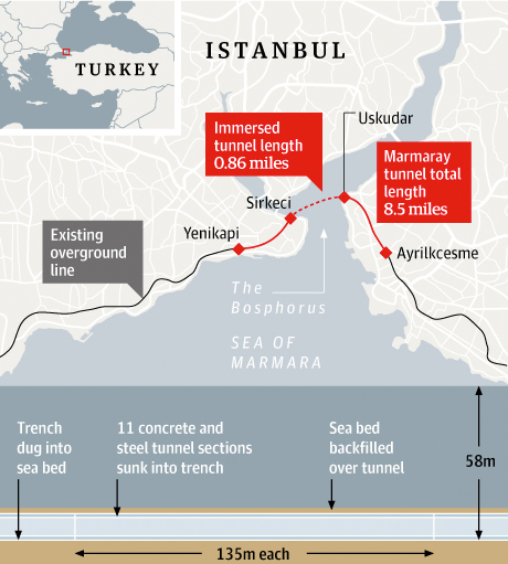 Istanbul rail tunnel