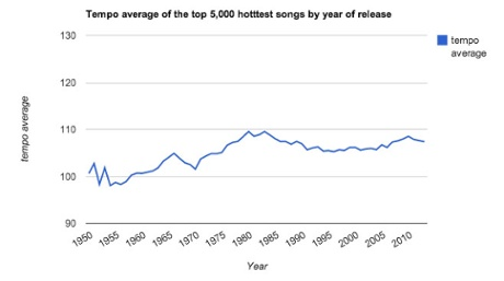 Changes in tempo of pop music over six decades