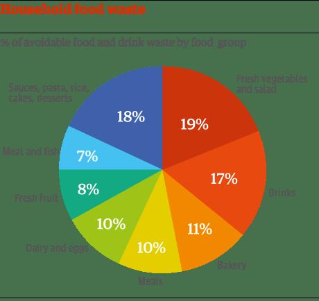 UK food waste by food group