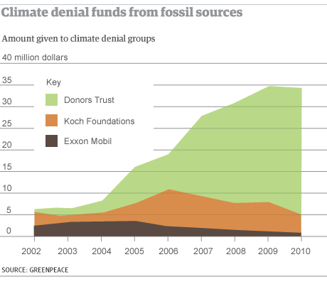 Graphic: climate denial funding