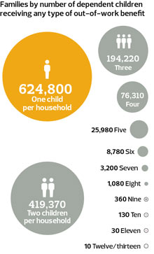 Families by number of dependent children receiving any type of out-of-work benefit