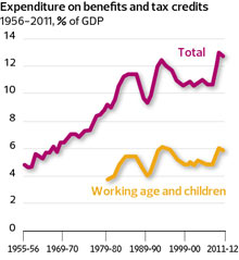 Expenditure on benefits and tax credits