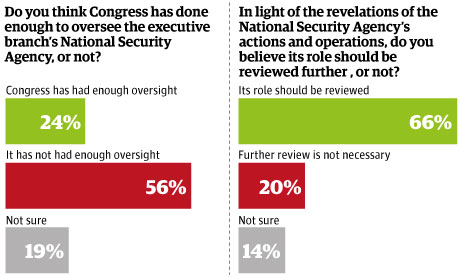 Congress oversight poll.