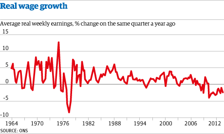 Wage growth chart