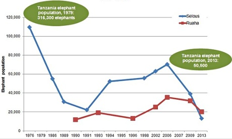 Tanzania elephant population from 1976 to 2013