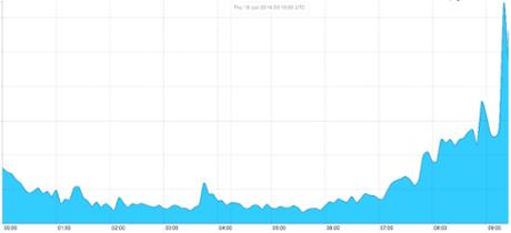Twitter spike
