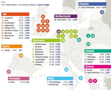 EU coal-fired power station emissions.