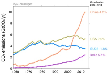 Carbon dioxide emissions of world's top polluters