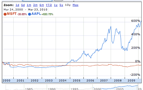 Has Apple really passed Microsoft in market value? Not ...