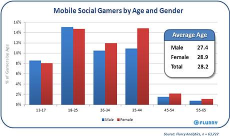 Social gamers chart