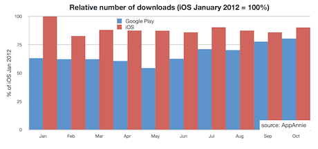 Relative number of downloads App Store v Google Play