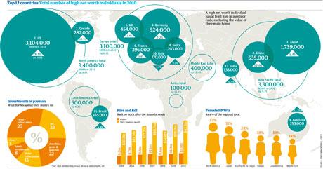 High net worth individuals