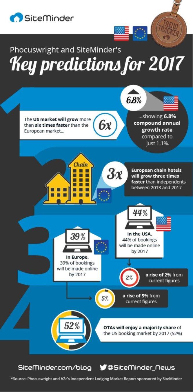 Predicțiile SiteMinder pentru sectorul hotelier Mondial în 2017.