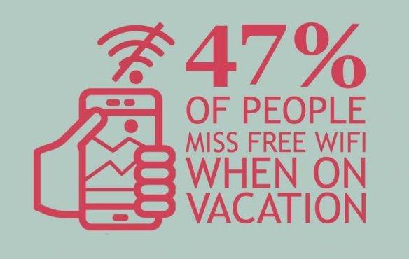 O conexiune bună la WiFi este ceea ce ne lipsește atunci câand călătorim, potrivit unui studiu realizat de AccorHotels și Gfk.