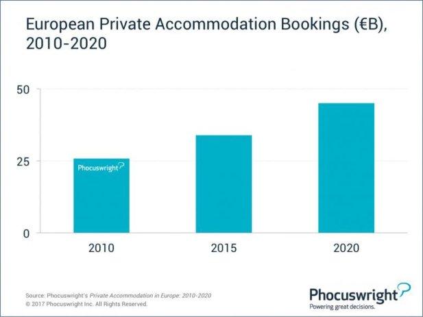 Cazarea particulară va genera 45.000 mil. euro în Europa în 2020