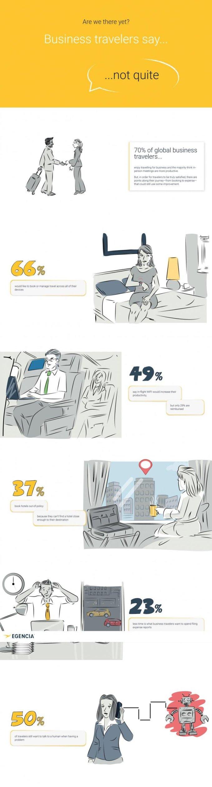 Ce vor călătorii de business
