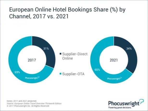 Dominația OTA în vânzările de cazare va scădea cu 4% în Europa până în 2021