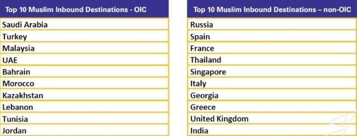 Principalele destinații în funcție de dacă aparțin sau nu Organizației pentru Cooperare Islamică (OIC).