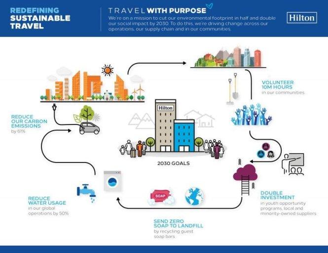 Cómo planea Hilton reducir a la mitad su impacto medioambiental