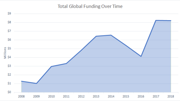 Total Global Funding