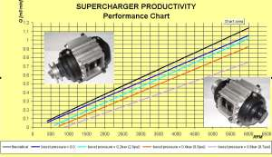 Supercharger Kit for small diesel engines with the