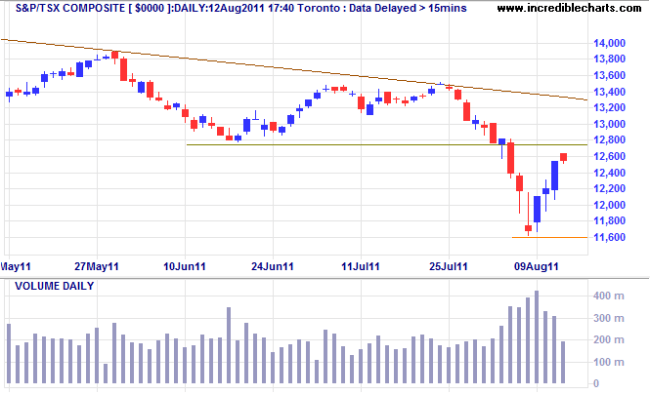 TSX Composite Index