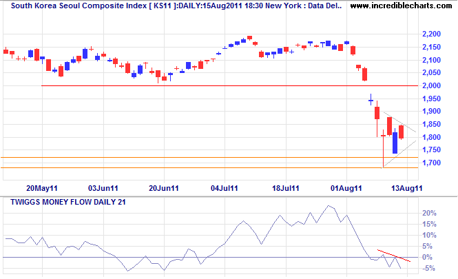Seoul Composite Index KOSPI