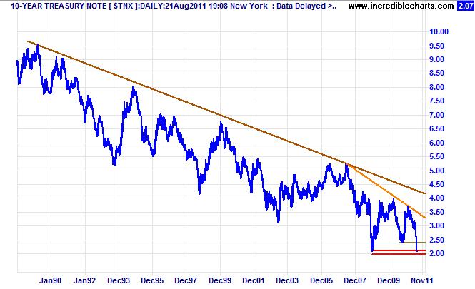 10-Year Treasury Note Yields $TNX