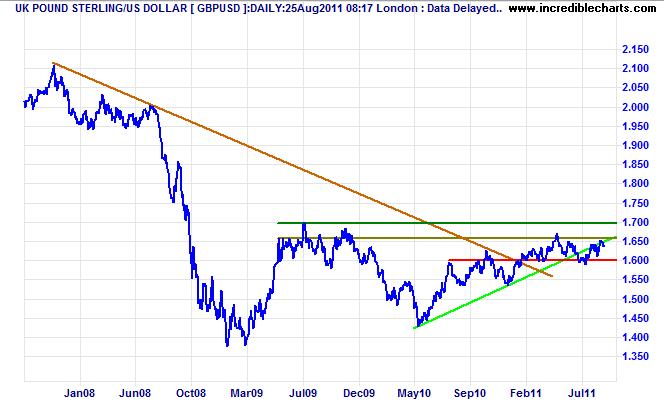 Pound Sterling GBP