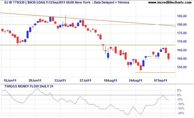 Dow Jones India 30 Titans