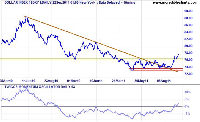 US Dollar Index $DXY