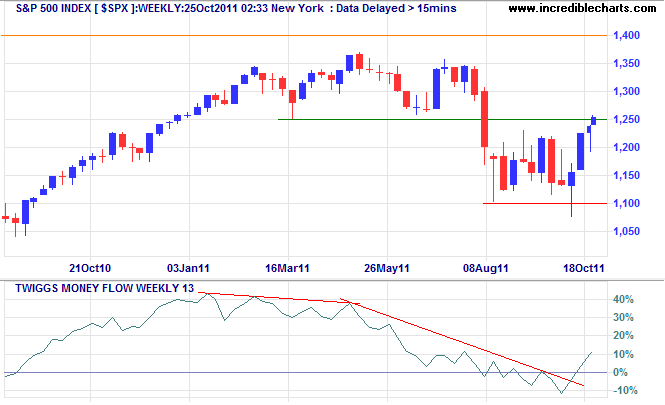 S&P 500 Index Weekly - 2011