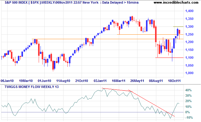S&P 500 Index Weekly